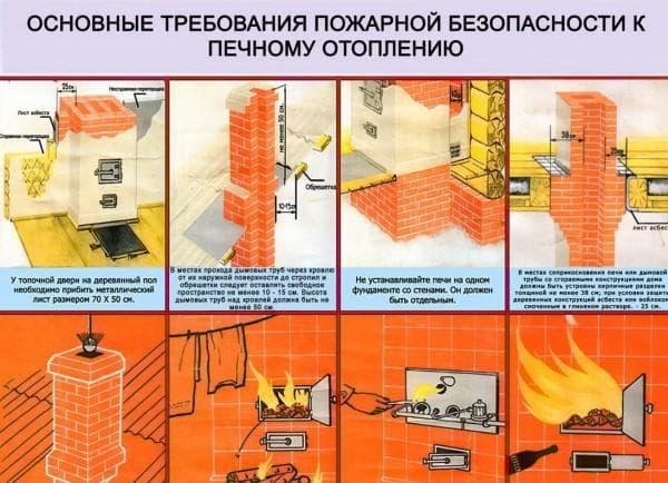 Техника безопасности на кухне,