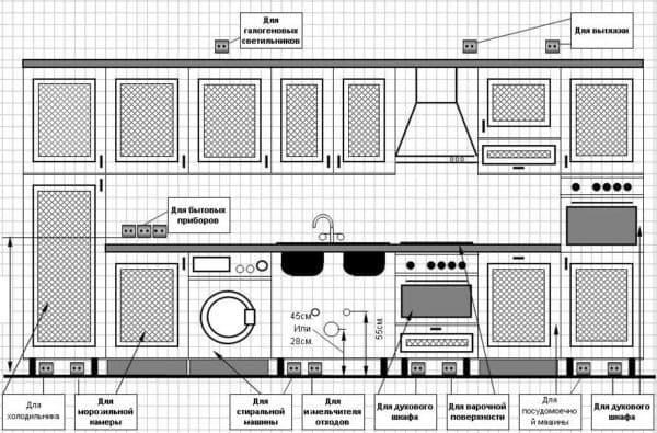 ремонт кухни с чего начать: розетки