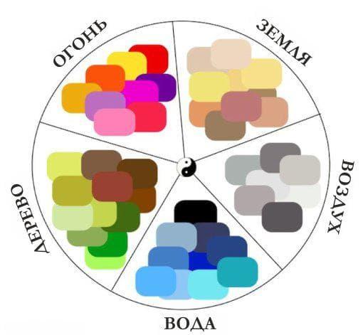 Каждый цвет соответствует своей стихии, поэтому оформляя кухню по фен-шуй имейте это ввиду.