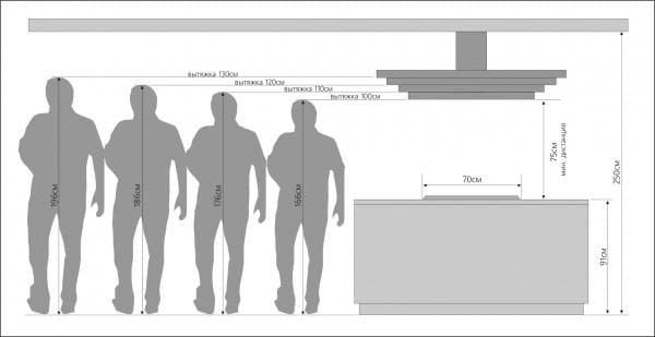 Как подобрать размер вытяжки на плите-острове. Нажмите. чтобы увеличить изображение