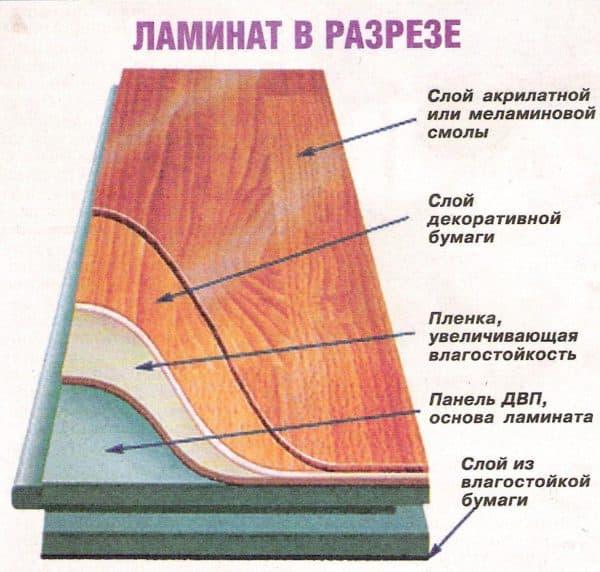 Ламинат для теплого водяного пола