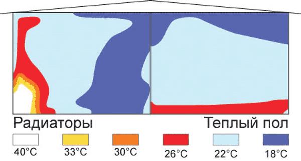 Материалы для теплых водяных полов